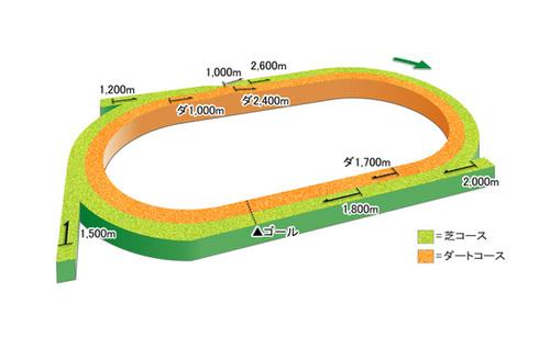 Sapporo_course